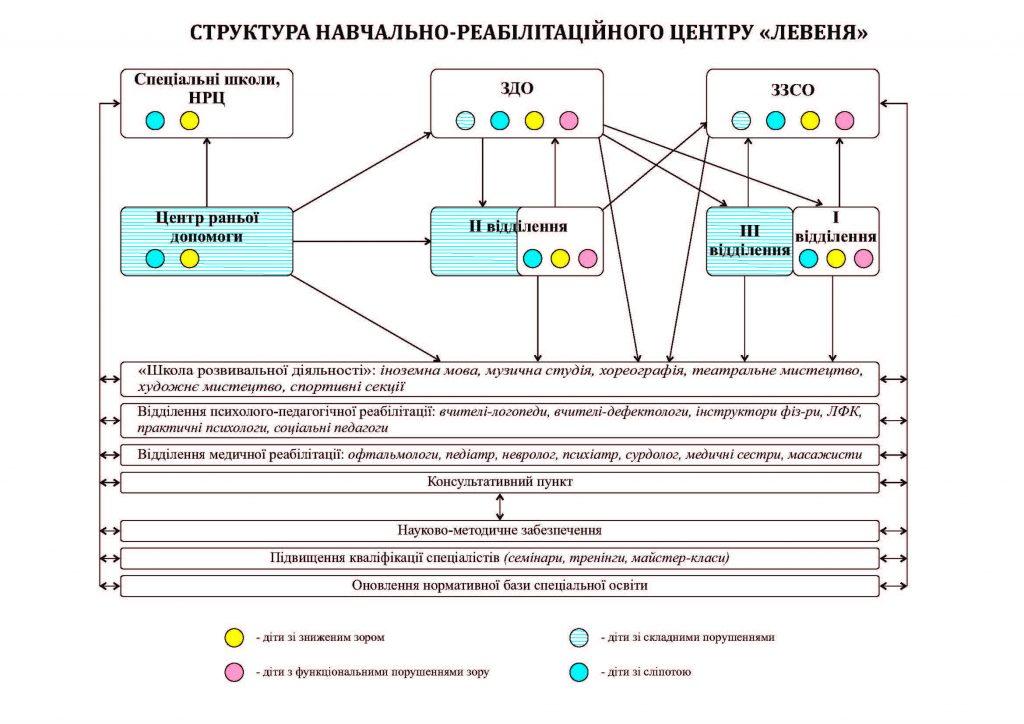 Структура НРЦ (нова)